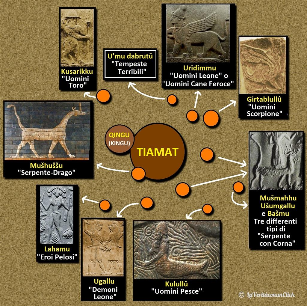 TIAMAT CON SATELLITI LaVeritàconunClick