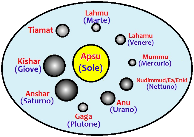 i primi pianeti-dei