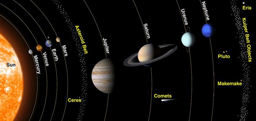 sistema solare - fascia di asteroidi e fascia di kuiper